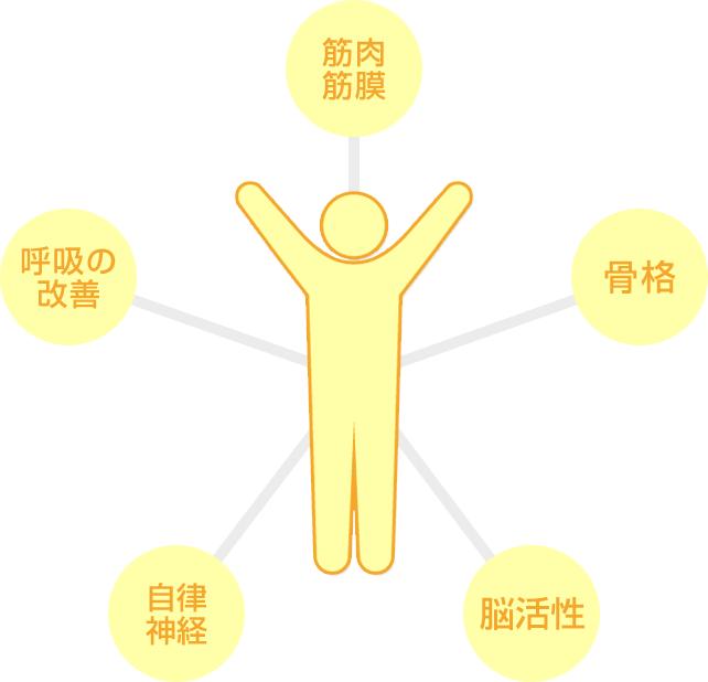 5つのメソッドの図解
